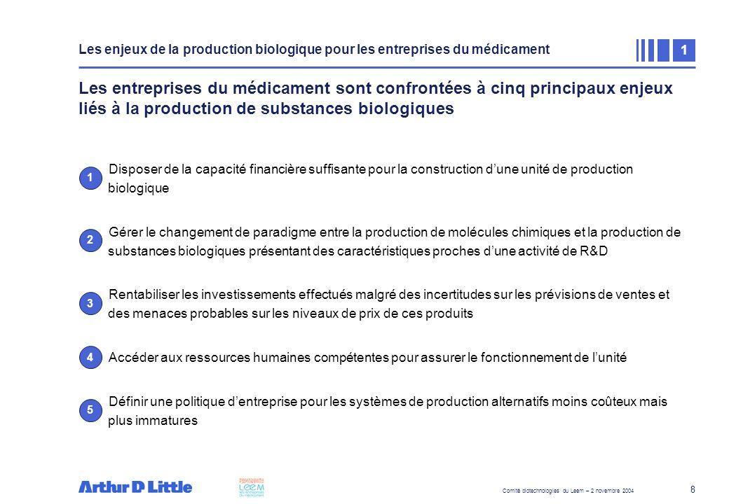 Etapes du déploiement d'une unité de production biologique