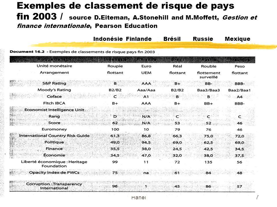 Exemples de classement de risque de pays fin 2003 / source D