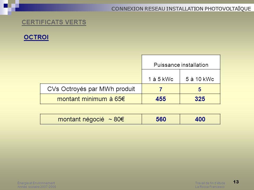 CVs Octroyés par MWh produit montant minimum à 65€ 455 325
