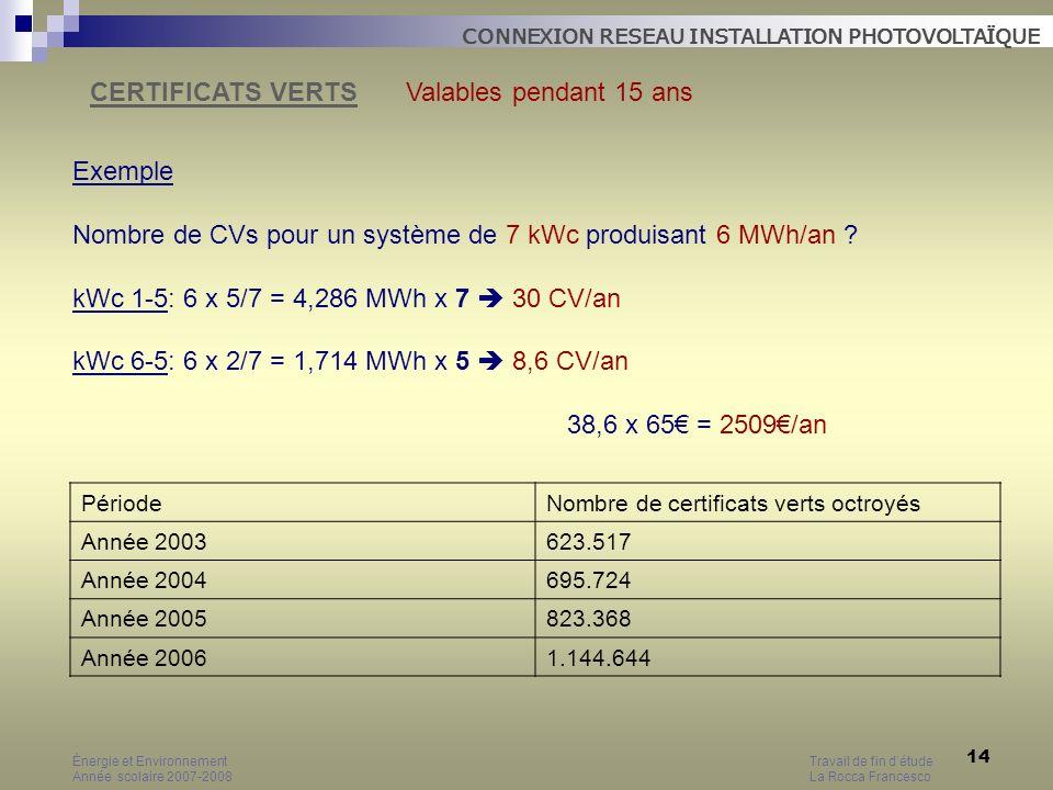 Nombre de CVs pour un système de 7 kWc produisant 6 MWh/an