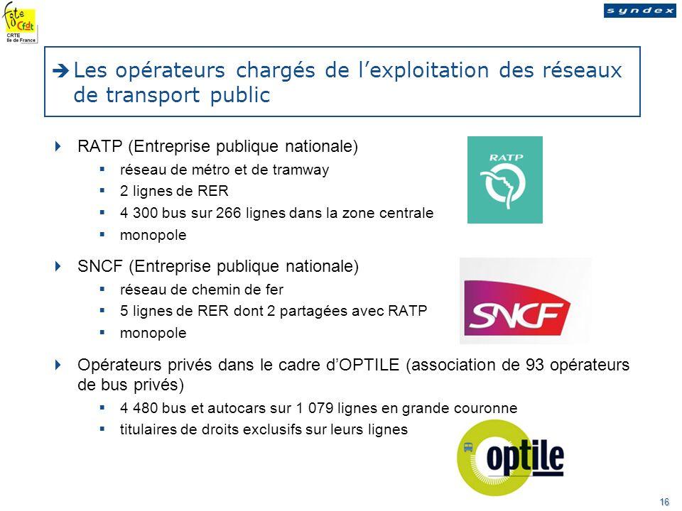 Les opérateurs chargés de l'exploitation des réseaux de transport public