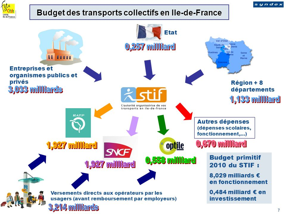 Budget des transports collectifs en Ile-de-France