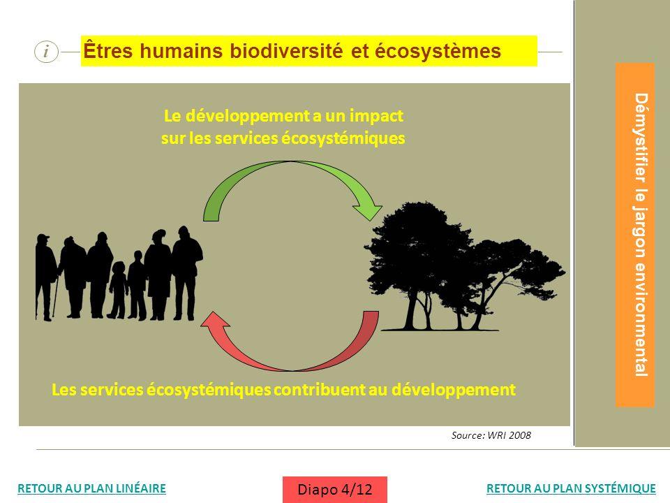Êtres humains biodiversité et écosystèmes
