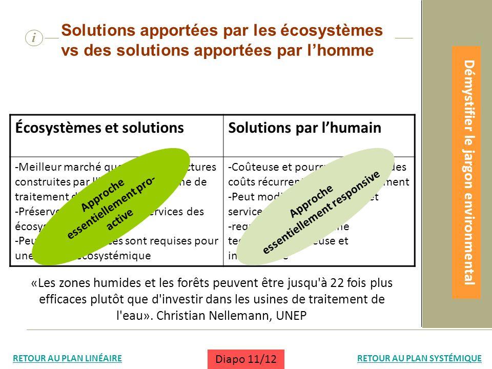 Écosystèmes et solutions Solutions par l'humain