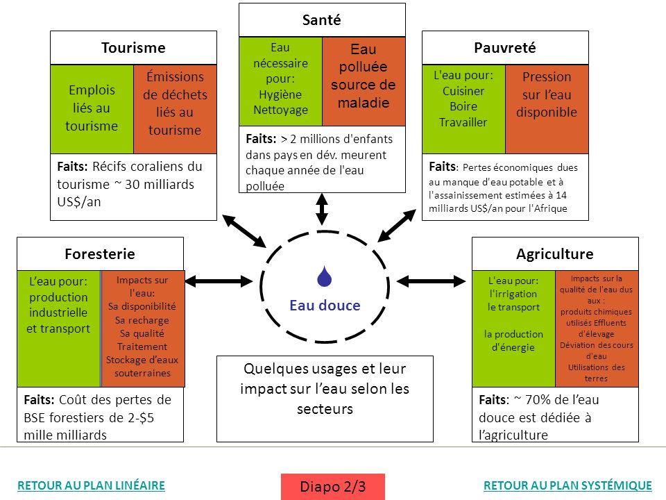  Santé Tourisme Pauvreté Eau douce Foresterie Agriculture