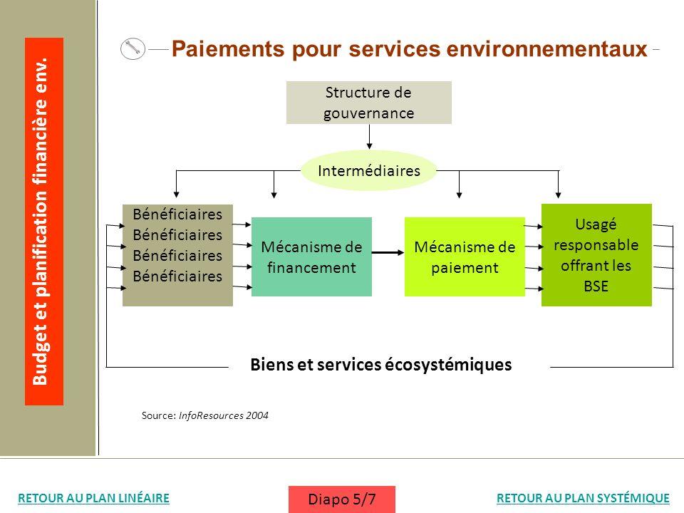Biens et services écosystémiques