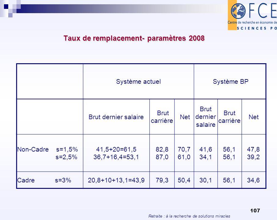 Taux de remplacement- paramètres 2008