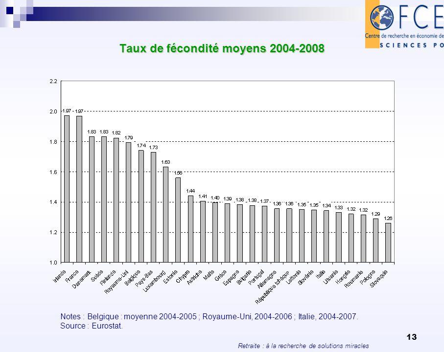 Taux de fécondité moyens 2004-2008
