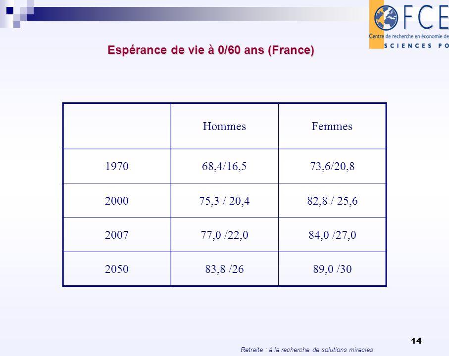 Espérance de vie à 0/60 ans (France)