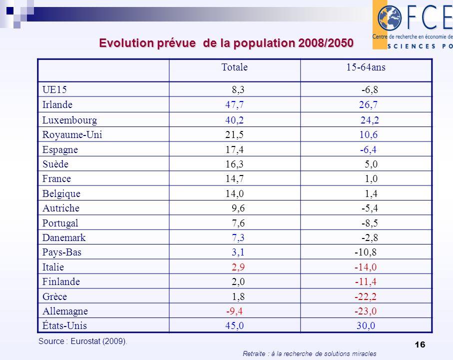 Evolution prévue de la population 2008/2050
