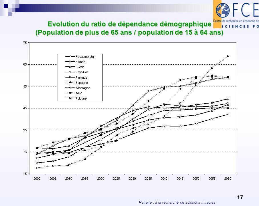 Evolution du ratio de dépendance démographique (Population de plus de 65 ans / population de 15 à 64 ans)