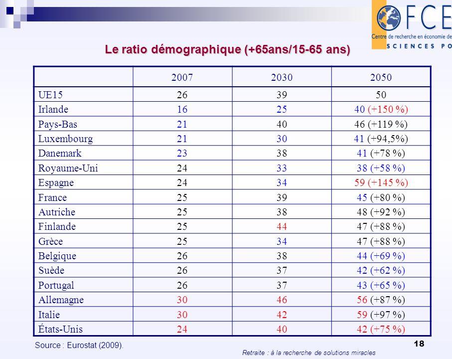 Le ratio démographique (+65ans/15-65 ans)