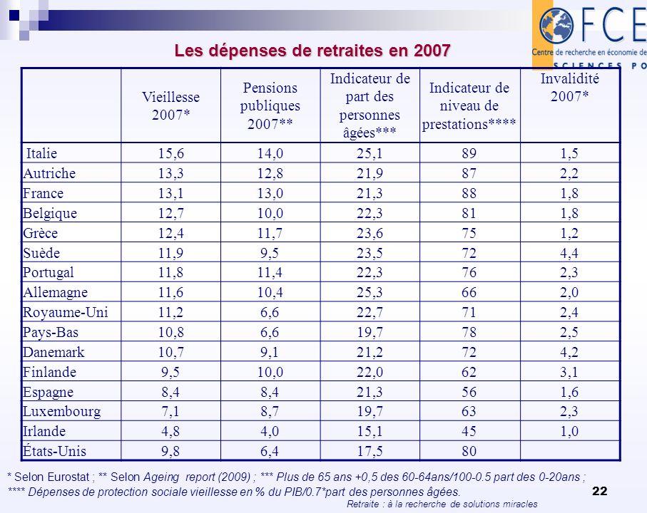 Les dépenses de retraites en 2007