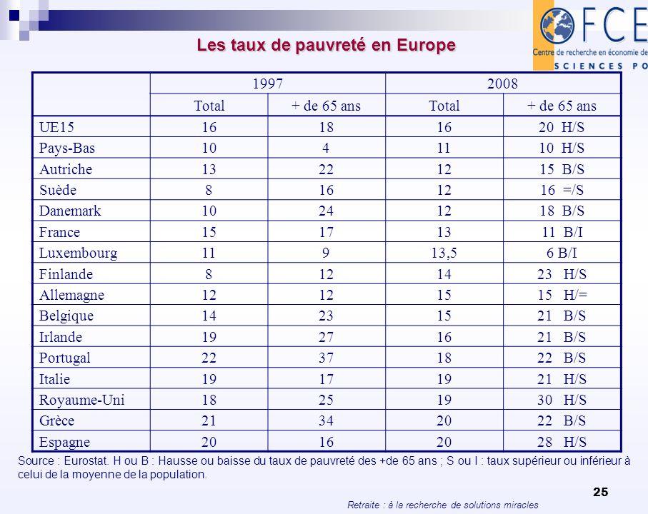 Les taux de pauvreté en Europe