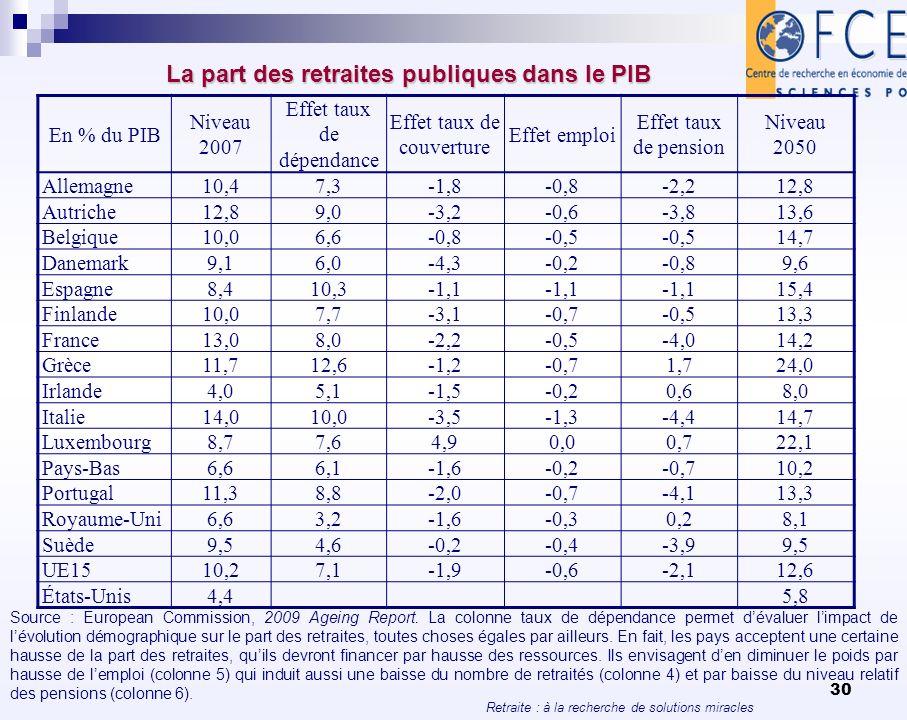 La part des retraites publiques dans le PIB