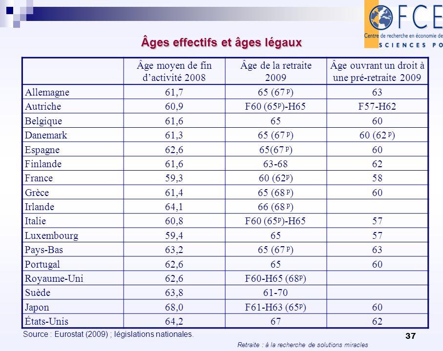 Âges effectifs et âges légaux