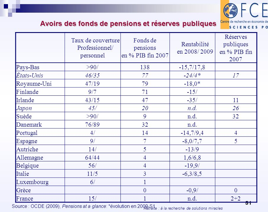 Avoirs des fonds de pensions et réserves publiques
