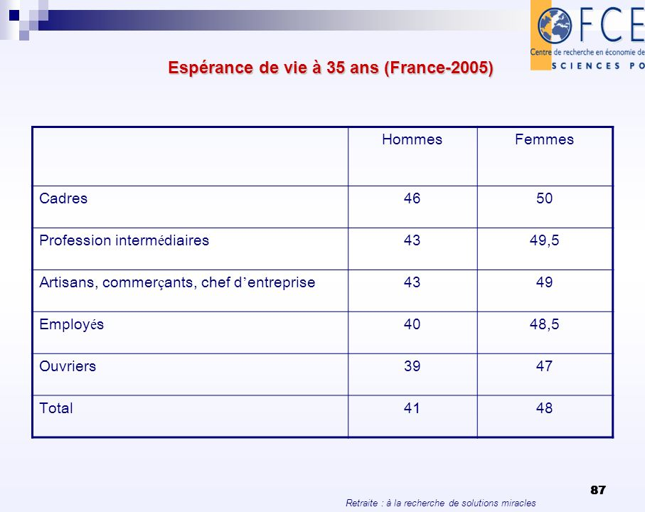 Espérance de vie à 35 ans (France-2005)