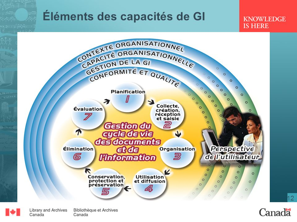 Éléments des capacités de GI