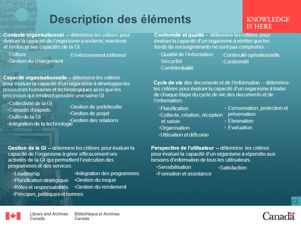 Description des éléments