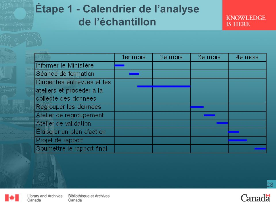Étape 1 - Calendrier de l'analyse de l'échantillon