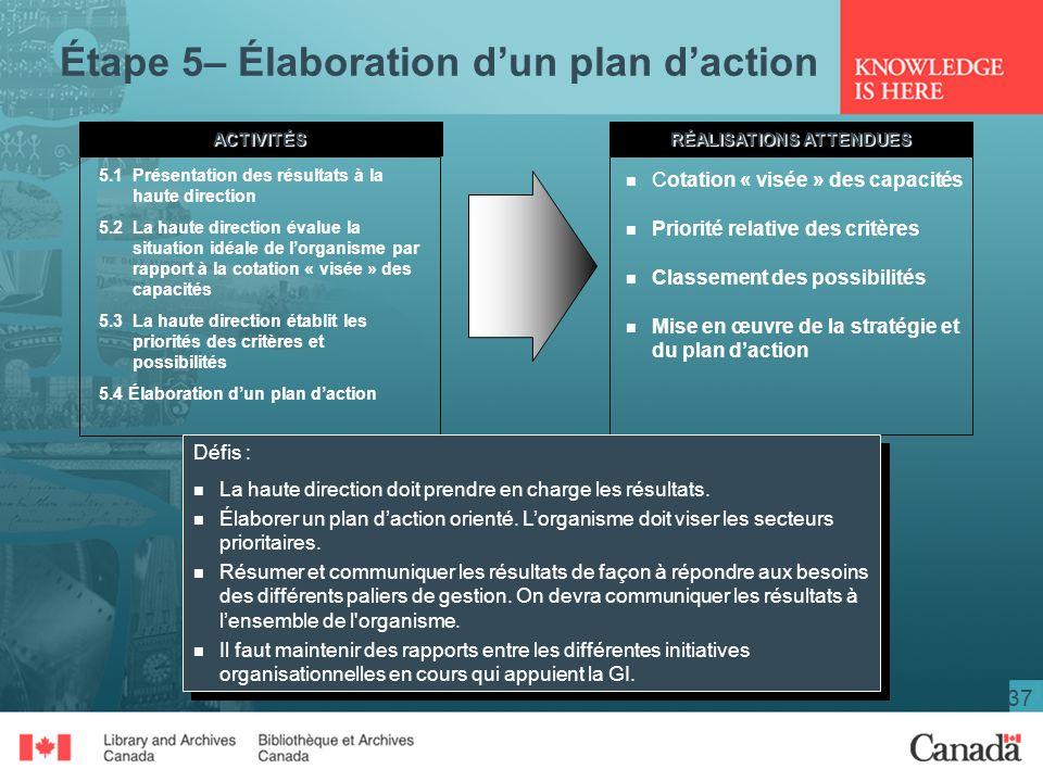 Étape 5– Élaboration d'un plan d'action