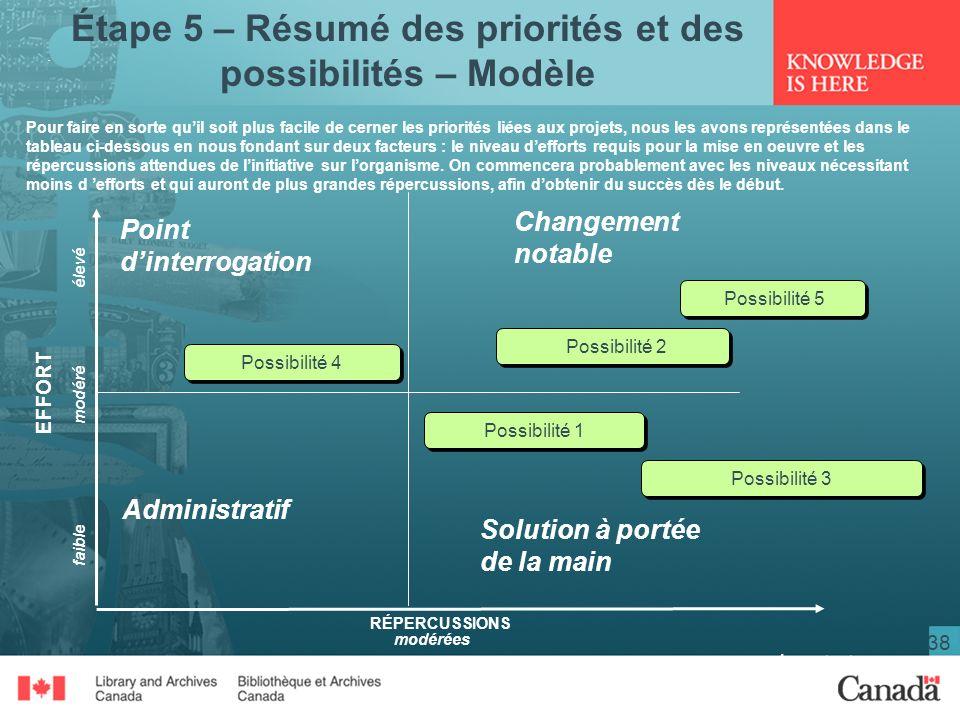 Étape 5 – Résumé des priorités et des possibilités – Modèle