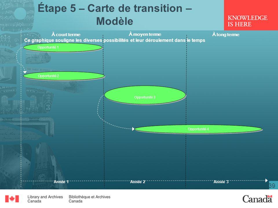 Étape 5 – Carte de transition – Modèle