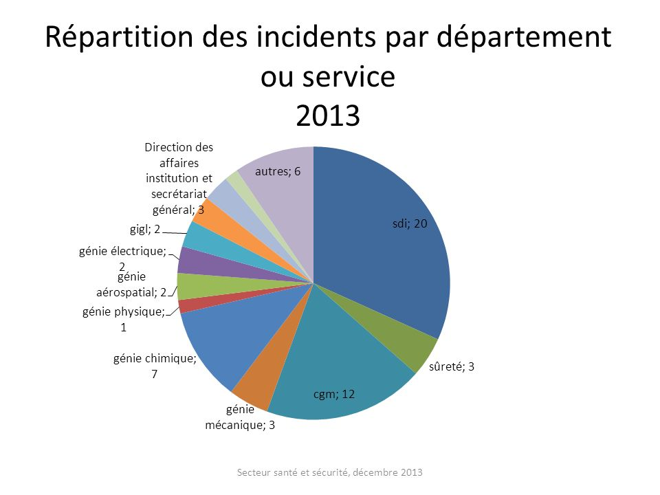 Répartition des incidents par département ou service 2013
