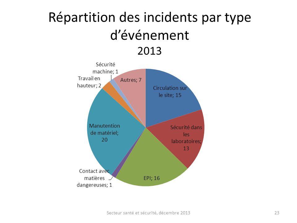 Répartition des incidents par type d'événement 2013