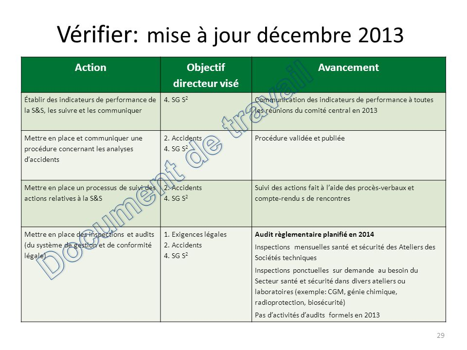 Vérifier: mise à jour décembre 2013