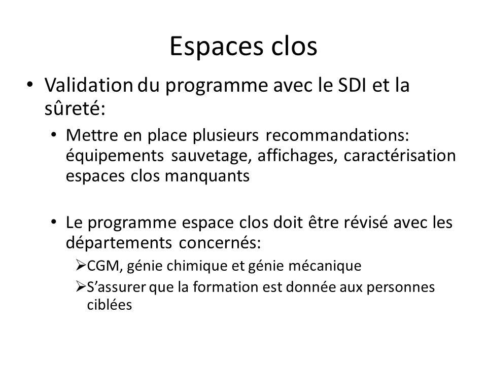 Espaces clos Validation du programme avec le SDI et la sûreté: