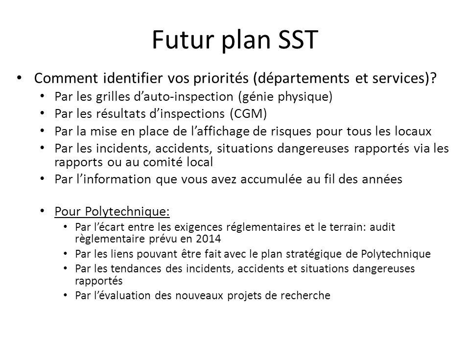 Futur plan SST Comment identifier vos priorités (départements et services) Par les grilles d'auto-inspection (génie physique)