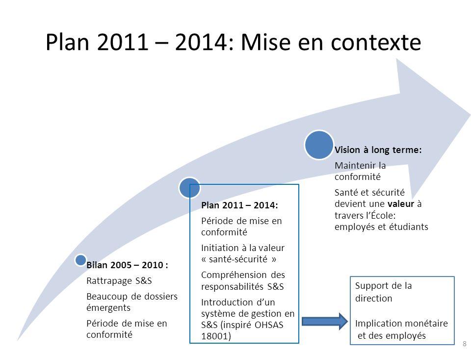 Plan 2011 – 2014: Mise en contexte