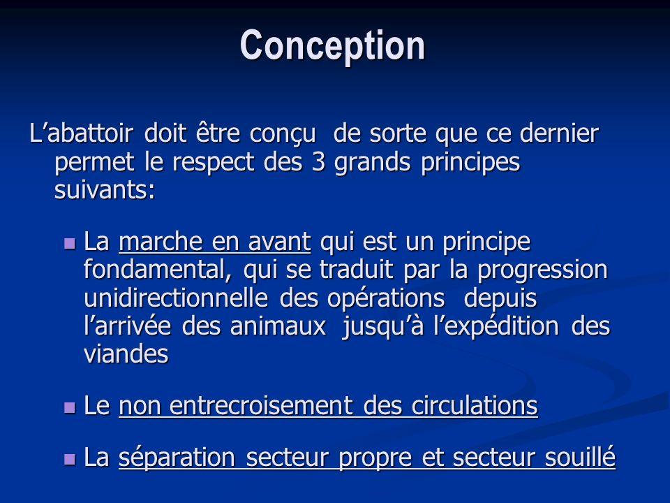 Conception L'abattoir doit être conçu de sorte que ce dernier permet le respect des 3 grands principes suivants: