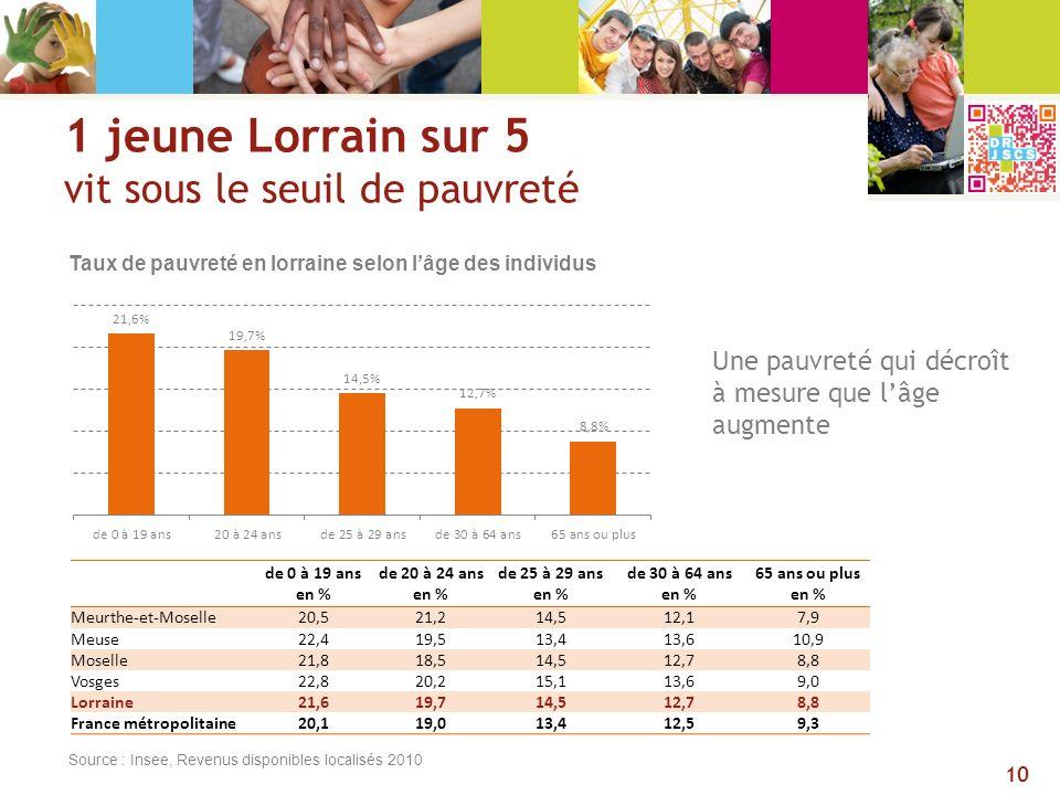 1 jeune Lorrain sur 5 vit sous le seuil de pauvreté