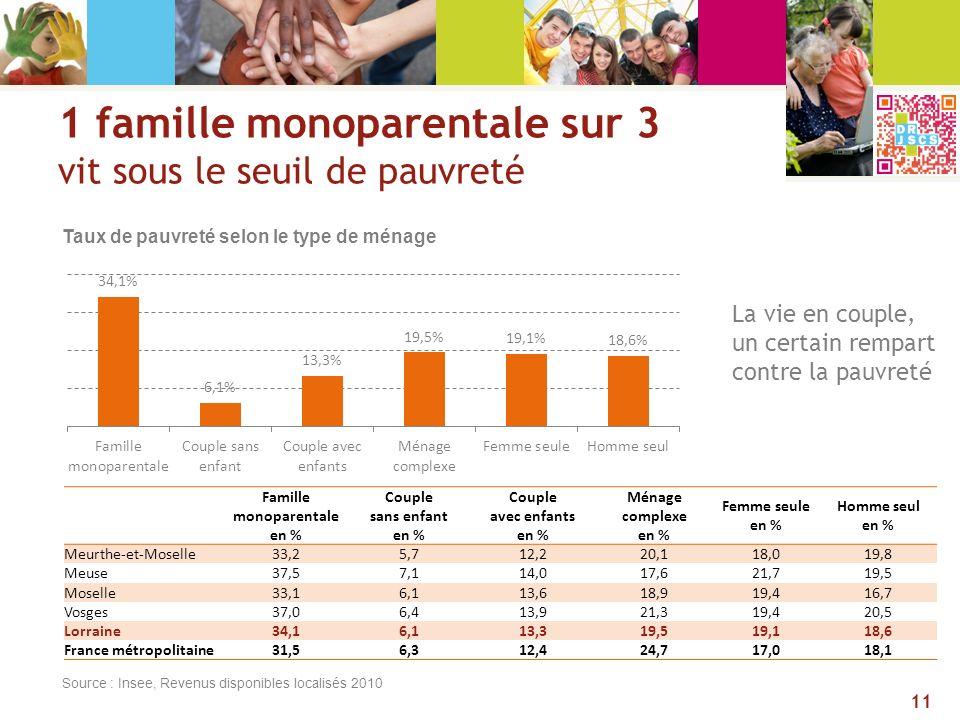 1 famille monoparentale sur 3 vit sous le seuil de pauvreté