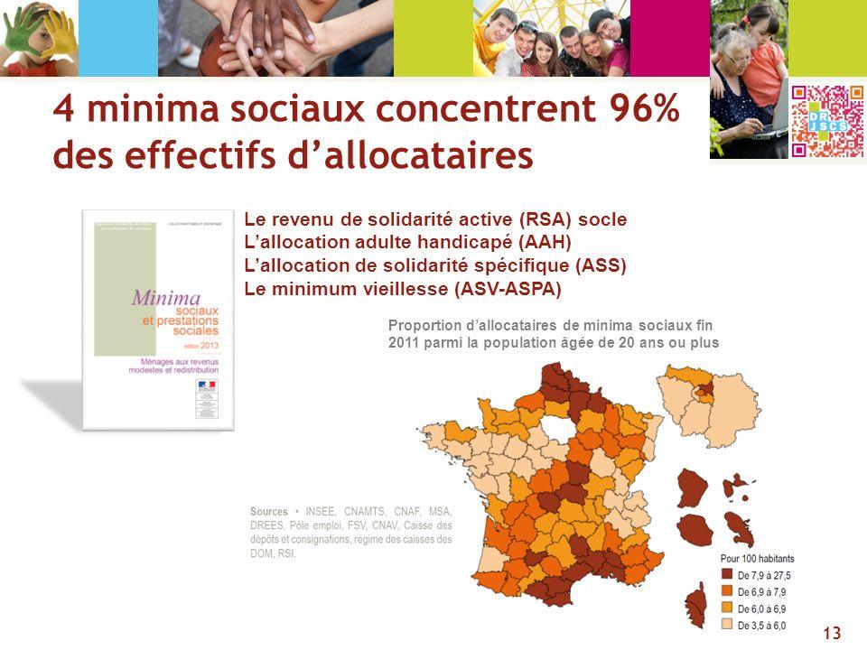 4 minima sociaux concentrent 96% des effectifs d'allocataires