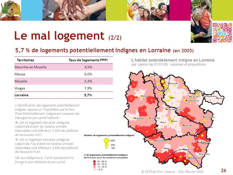 Le mal logement (2/2) 5,7 % de logements potentiellement indignes en Lorraine (en 2005) Territoires.