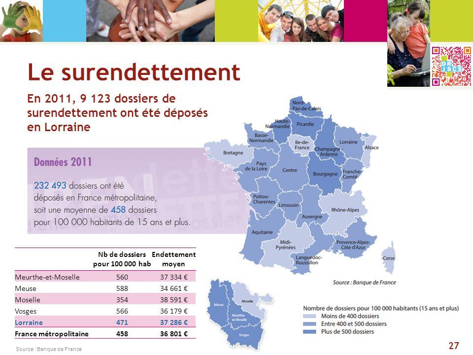 Le surendettement En 2011, 9 123 dossiers de surendettement ont été déposés. en Lorraine. Nb de dossiers pour 100 000 hab.