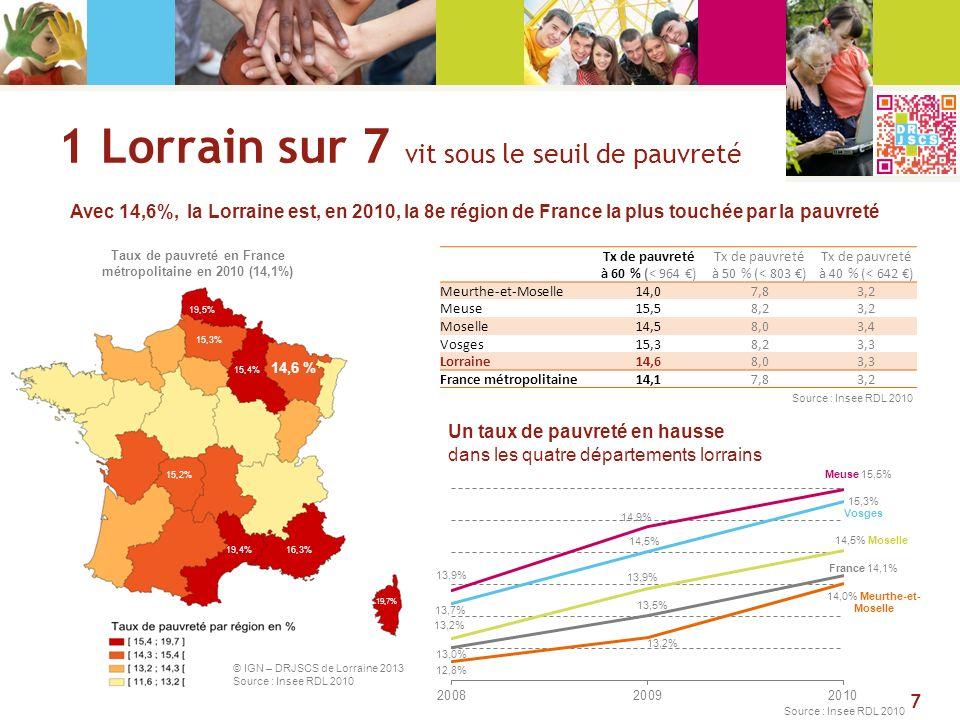1 Lorrain sur 7 vit sous le seuil de pauvreté