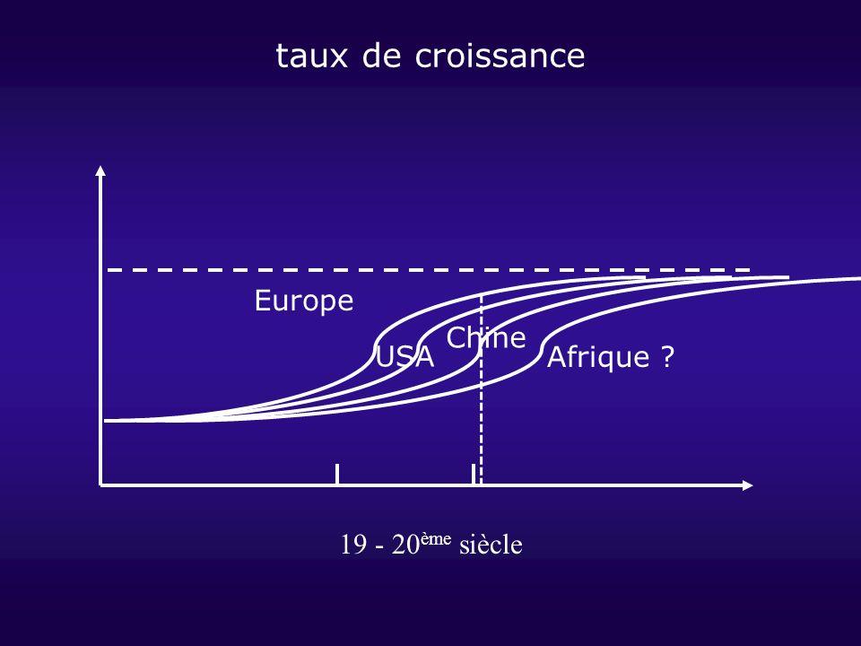taux de croissance Europe Chine USA Afrique 19 - 20ème siècle