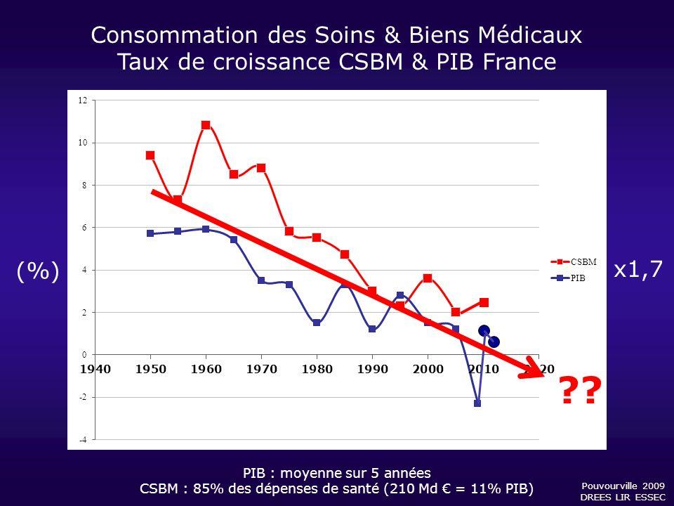 Consommation des Soins & Biens Médicaux