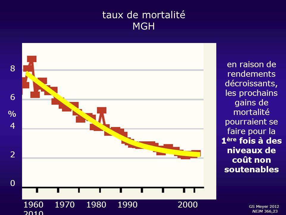 taux de mortalité MGH. en raison de rendements décroissants, les prochains gains de mortalité pourraient se faire pour la 1ère fois à des niveaux de.