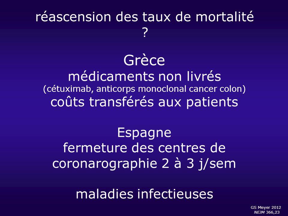 Grèce réascension des taux de mortalité médicaments non livrés