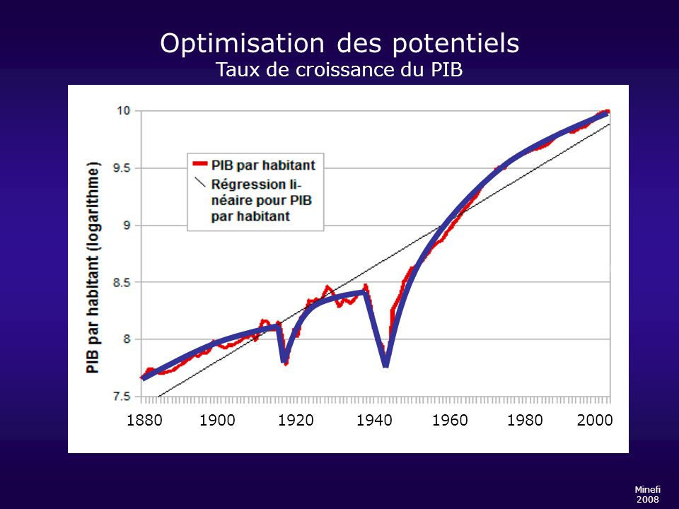 Optimisation des potentiels