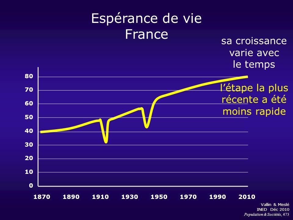 Espérance de vie France