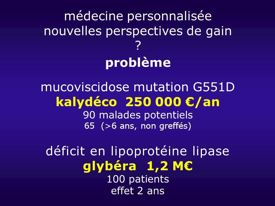 problème kalydéco 250 000 €/an glybéra 1,2 M€