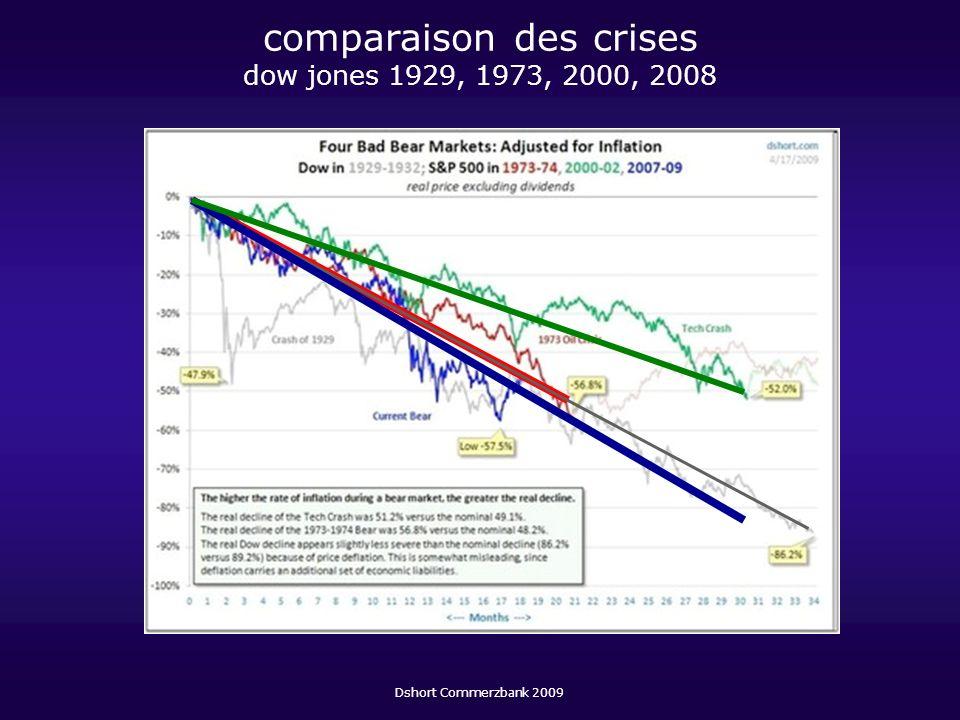 comparaison des crises