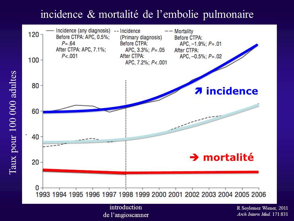 incidence & mortalité de l'embolie pulmonaire